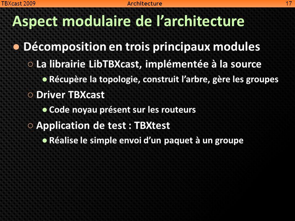 Aspect modulaire de larchitecture Décomposition en trois principaux modules La librairie LibTBXcast, implémentée à la source Récupère la topologie, co