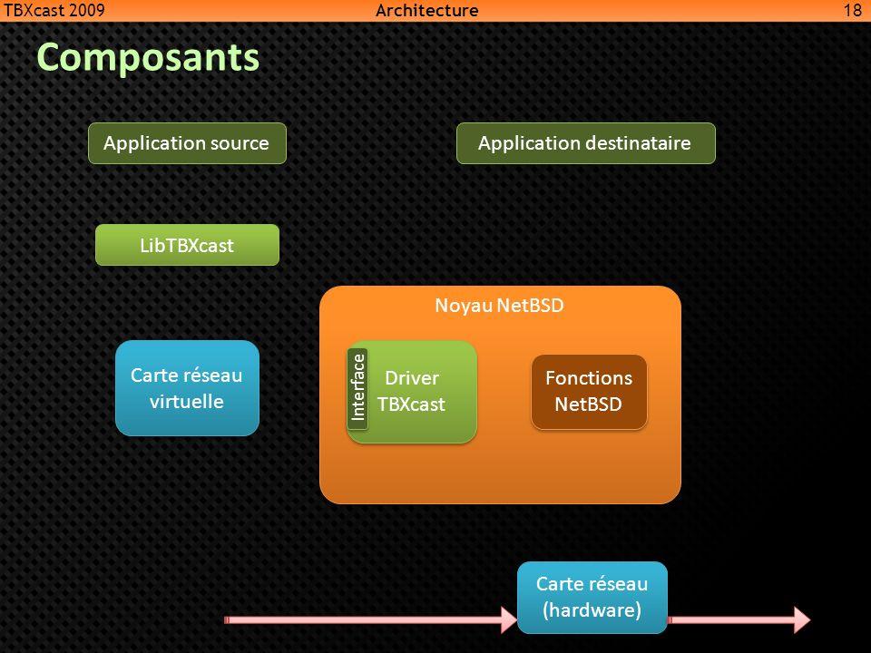 Noyau NetBSD Fonctions NetBSD Carte réseau virtuelle LibTBXcast Application source Application destinataire Carte réseau (hardware) 18 TBXcast 2009 Ar