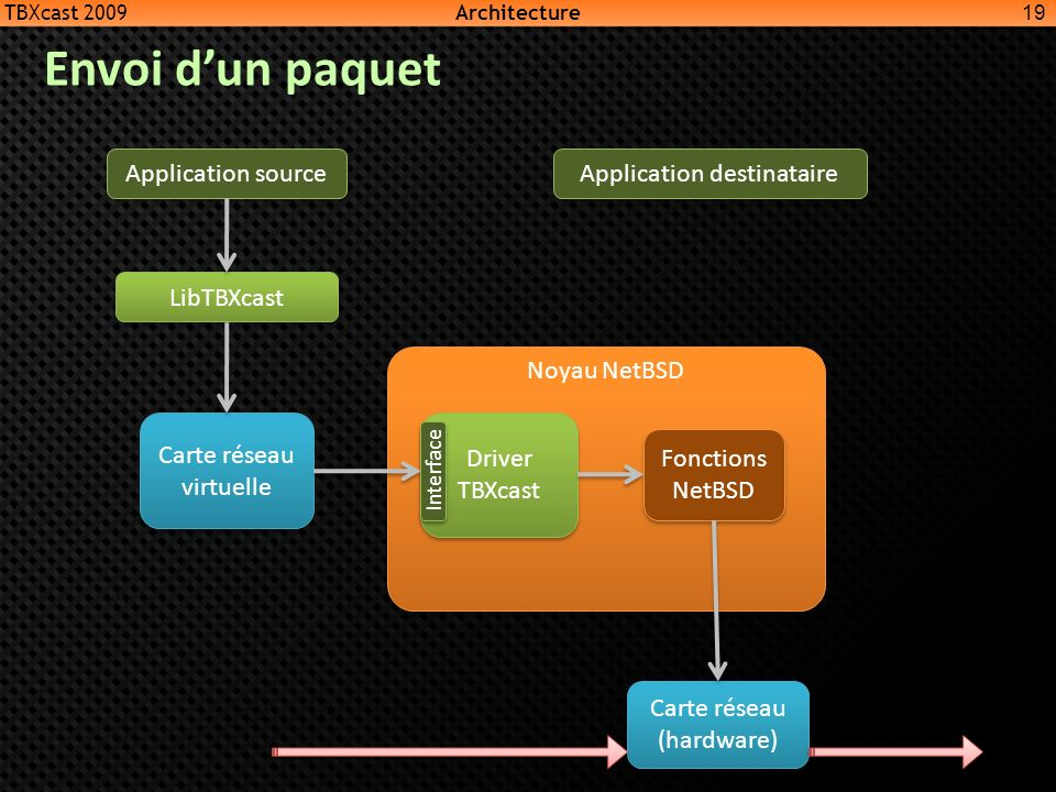 Noyau NetBSD Fonctions NetBSD Driver TBXcast Interface Carte réseau virtuelle LibTBXcast Application source Carte réseau (hardware) Application destin