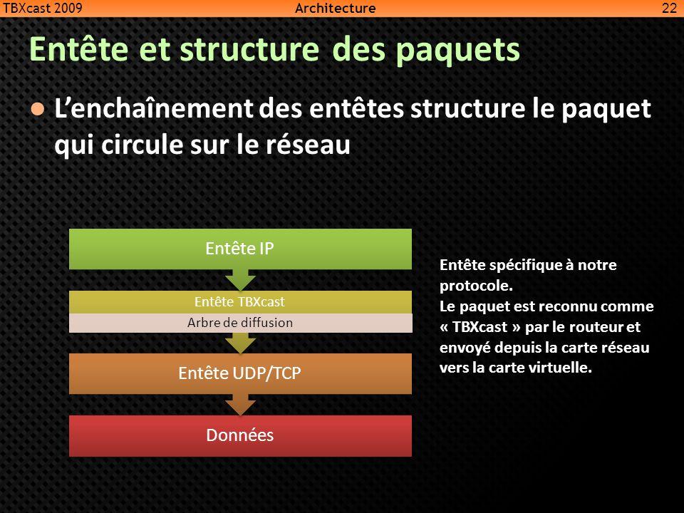 Entête et structure des paquets Lenchaînement des entêtes structure le paquet qui circule sur le réseau 22 Données Entête UDP/TCP Entête TBXcast Arbre