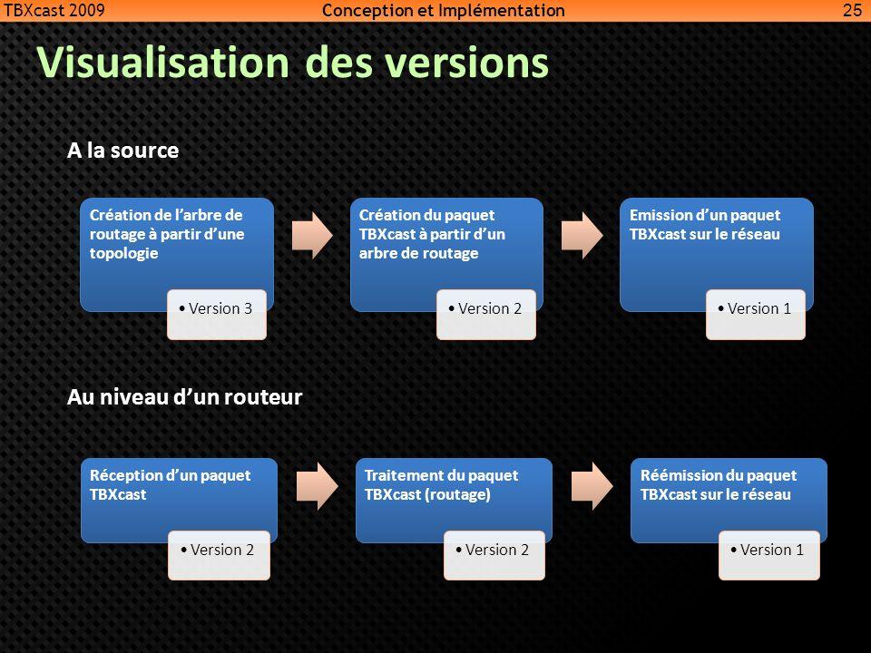 Visualisation des versions 25 A la source Au niveau dun routeur Création de larbre de routage à partir dune topologie Version 3 Création du paquet TBX