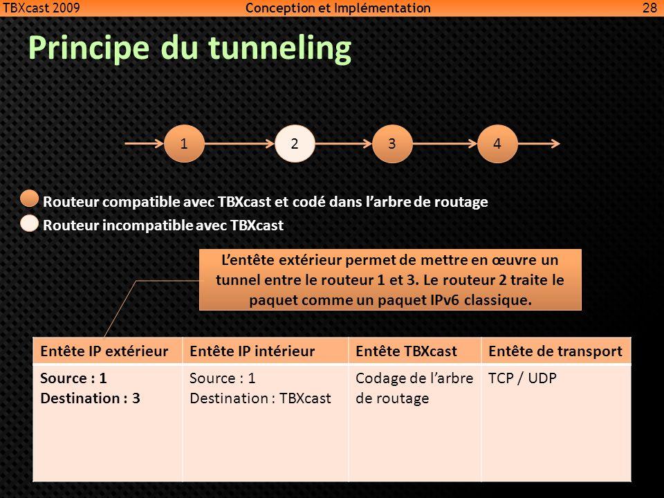 Principe du tunneling 28 1 1 2 2 3 3 4 4 Routeur compatible avec TBXcast et codé dans larbre de routage Routeur incompatible avec TBXcast Entête IP ex