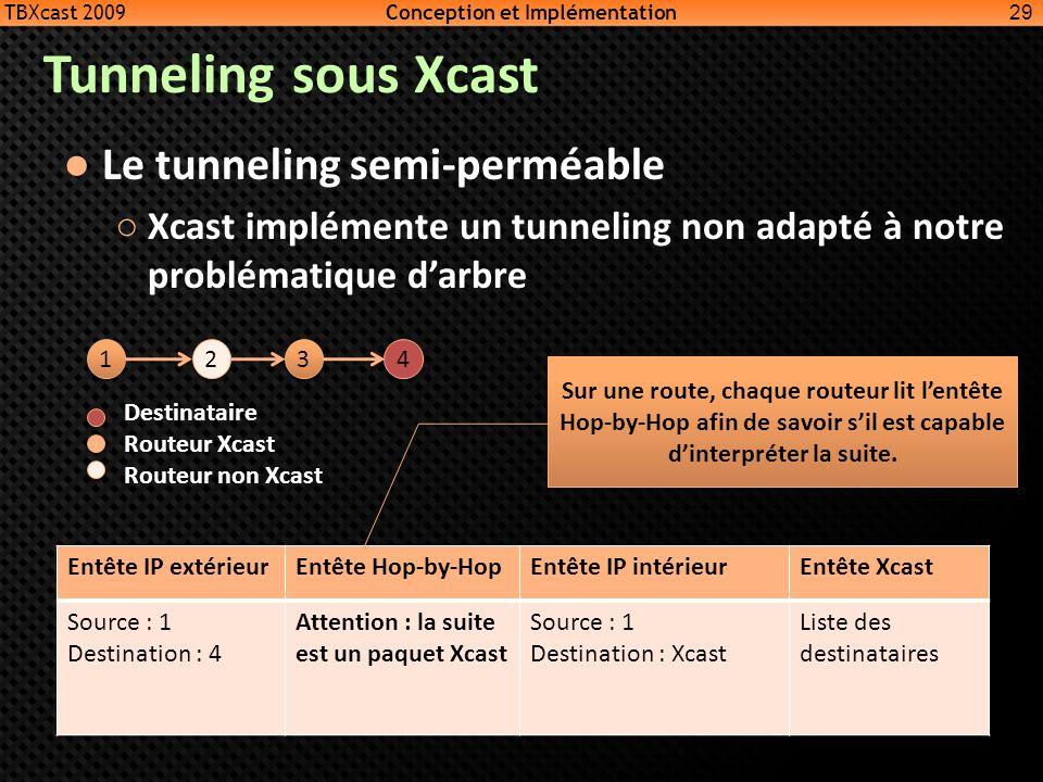 Tunneling sous Xcast Le tunneling semi-perméable Xcast implémente un tunneling non adapté à notre problématique darbre 29 Entête IP extérieurEntête Ho
