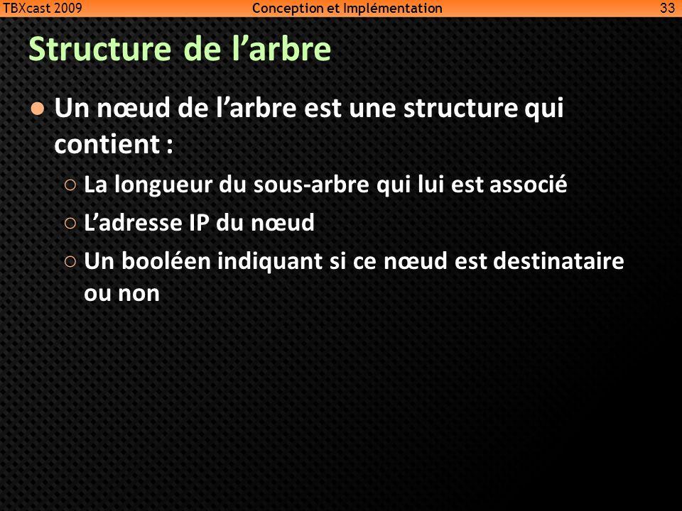 Structure de larbre 33 TBXcast 2009 Conception et Implémentation Un nœud de larbre est une structure qui contient : La longueur du sous-arbre qui lui