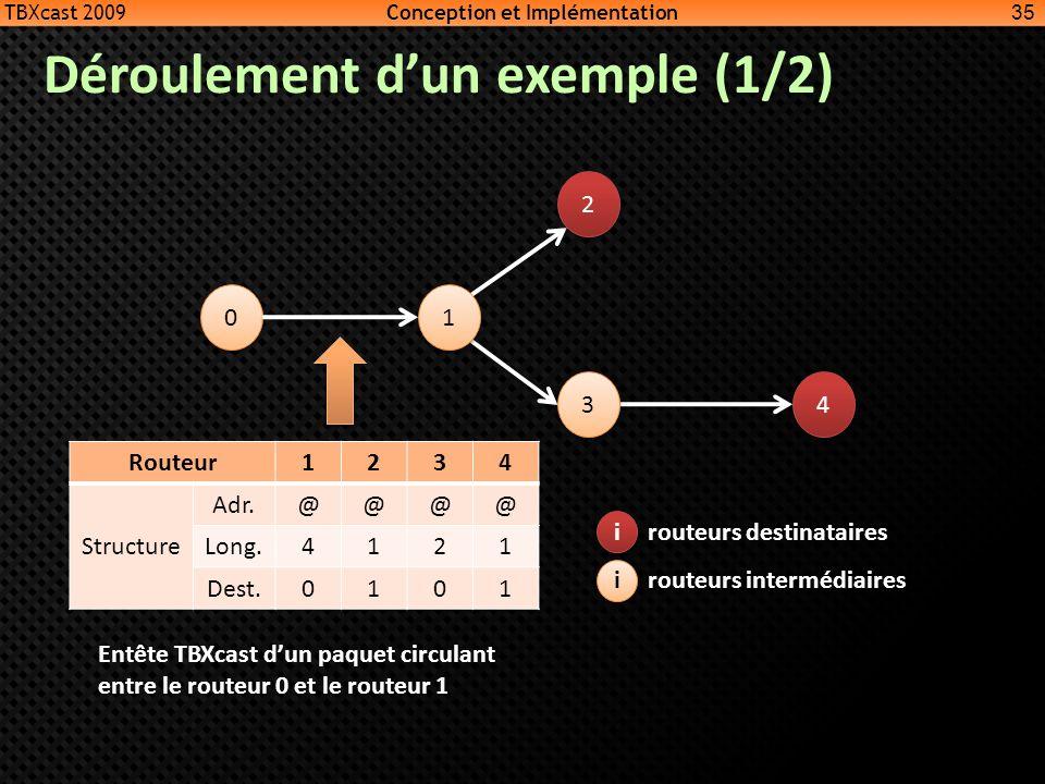 Déroulement dun exemple (1/2) Routeur1234 Structure Adr.@@@@ Long.4121 Dest.0101 35 i i i i routeurs destinataires routeurs intermédiaires 0 0 1 1 2 2