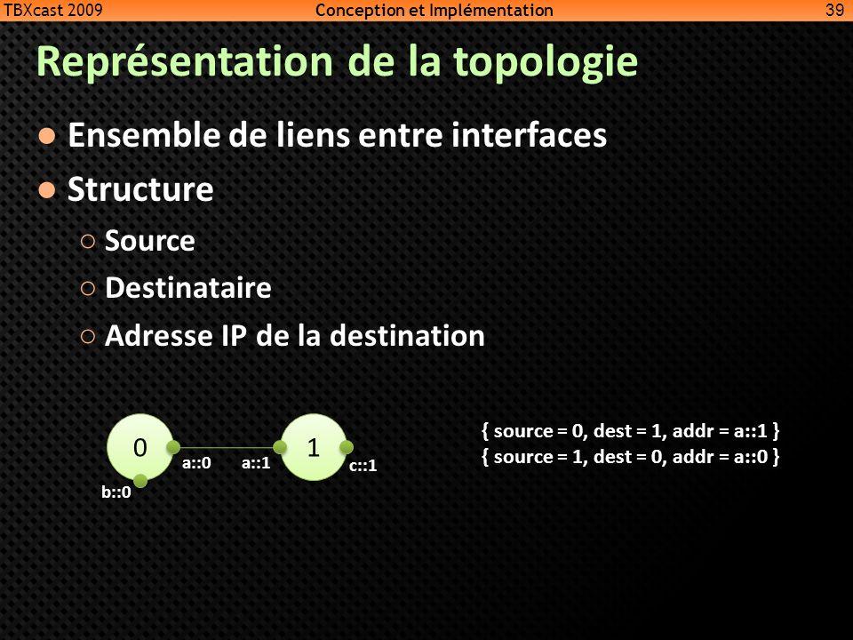 Représentation de la topologie Ensemble de liens entre interfaces Structure Source Destinataire Adresse IP de la destination 39 0 0 1 1 a::0 b::0 a::1