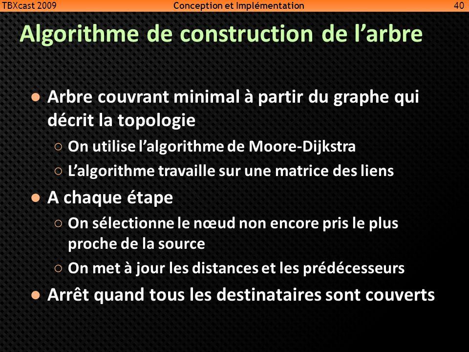 Algorithme de construction de larbre Arbre couvrant minimal à partir du graphe qui décrit la topologie On utilise lalgorithme de Moore-Dijkstra Lalgor