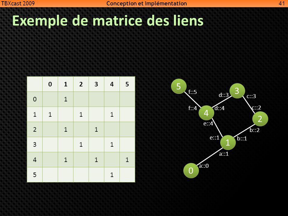 Exemple de matrice des liens 41 0 0 1 1 4 4 3 3 2 2 5 5 a::0 a::1 b::1 e::1 f::5 f::4d::4 e::4 d::3 c::3 c::2 b::2 012345 01 1111 211 311 4111 51 TBXc