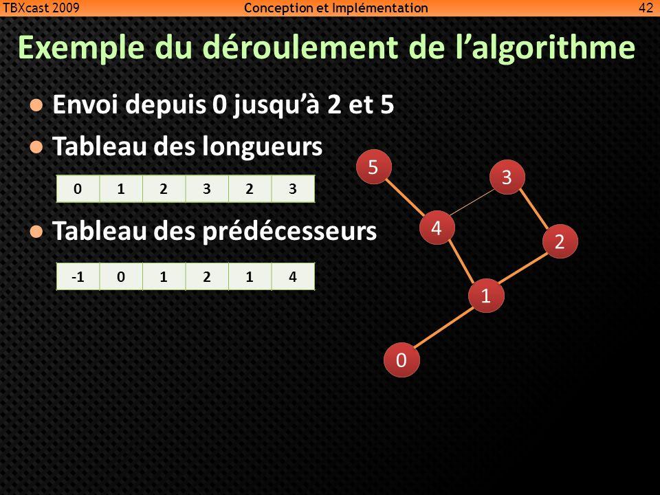Exemple du déroulement de lalgorithme Envoi depuis 0 jusquà 2 et 5 Tableau des longueurs Tableau des prédécesseurs 42 0 0 1 1 4 4 3 3 2 2 5 5 TBXcast