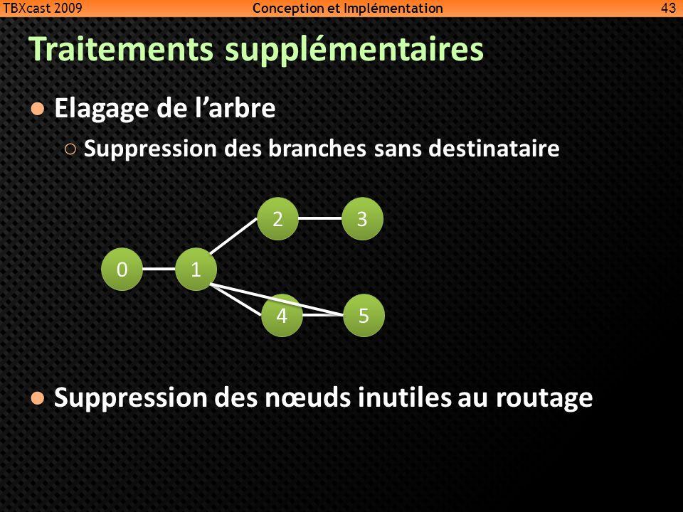Traitements supplémentaires Elagage de larbre Suppression des branches sans destinataire Suppression des nœuds inutiles au routage 43 0 0 1 1 4 4 2 2