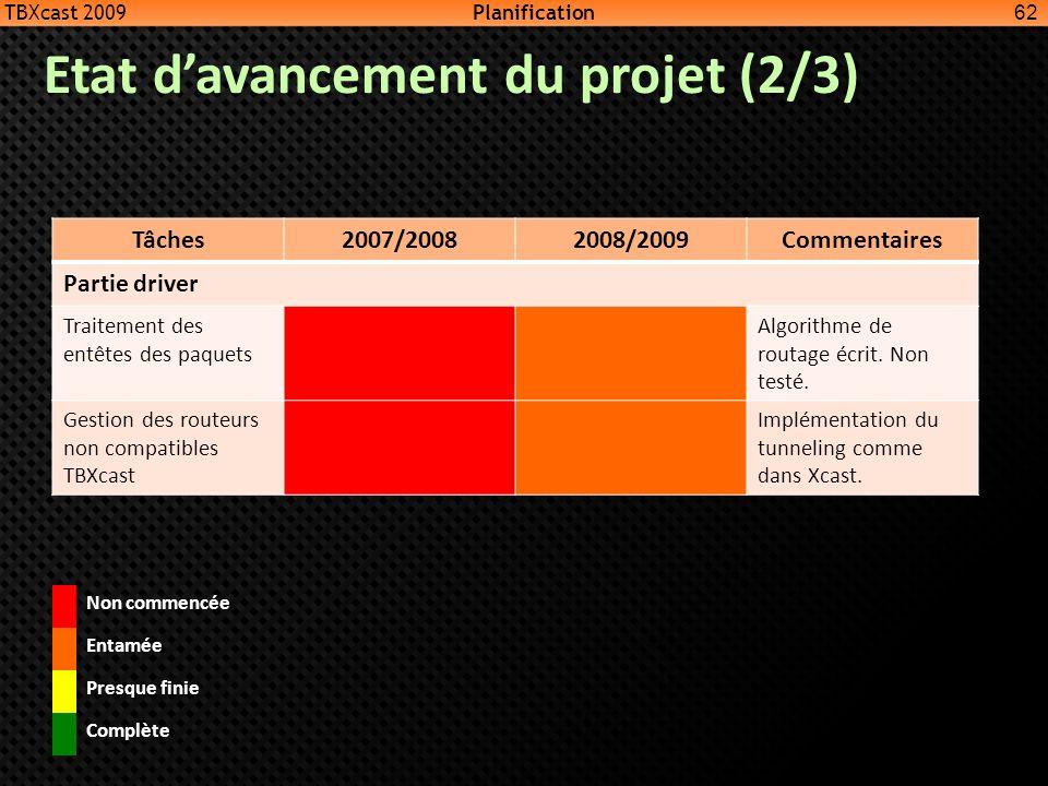 Etat davancement du projet (2/3) 62 Tâches2007/20082008/2009Commentaires Partie driver Traitement des entêtes des paquets Algorithme de routage écrit.