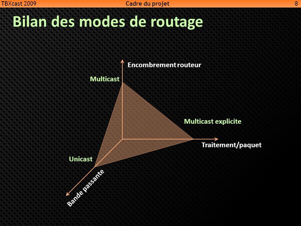 Bilan des modes de routage 8 Encombrement routeur Traitement/paquet Bande passante Multicast Unicast Multicast explicite TBXcast 2009 Cadre du projet