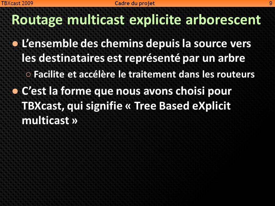 Routage multicast explicite arborescent Lensemble des chemins depuis la source vers les destinataires est représenté par un arbre Facilite et accélère