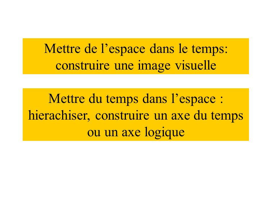 Mettre de lespace dans le temps: construire une image visuelle Mettre du temps dans lespace : hierachiser, construire un axe du temps ou un axe logique