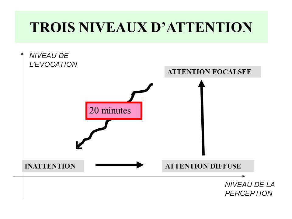 TROIS NIVEAUX DATTENTION INATTENTIONATTENTION DIFFUSE ATTENTION FOCALSEE NIVEAU DE LEVOCATION NIVEAU DE LA PERCEPTION 20 minutes