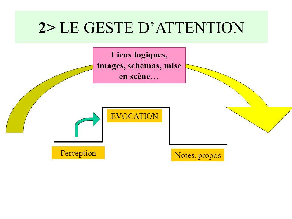 Perception ÉVOCATION 2> LE GESTE DATTENTION ATTENTION Liens logiques, images, schémas, mise en scène… Notes, propos