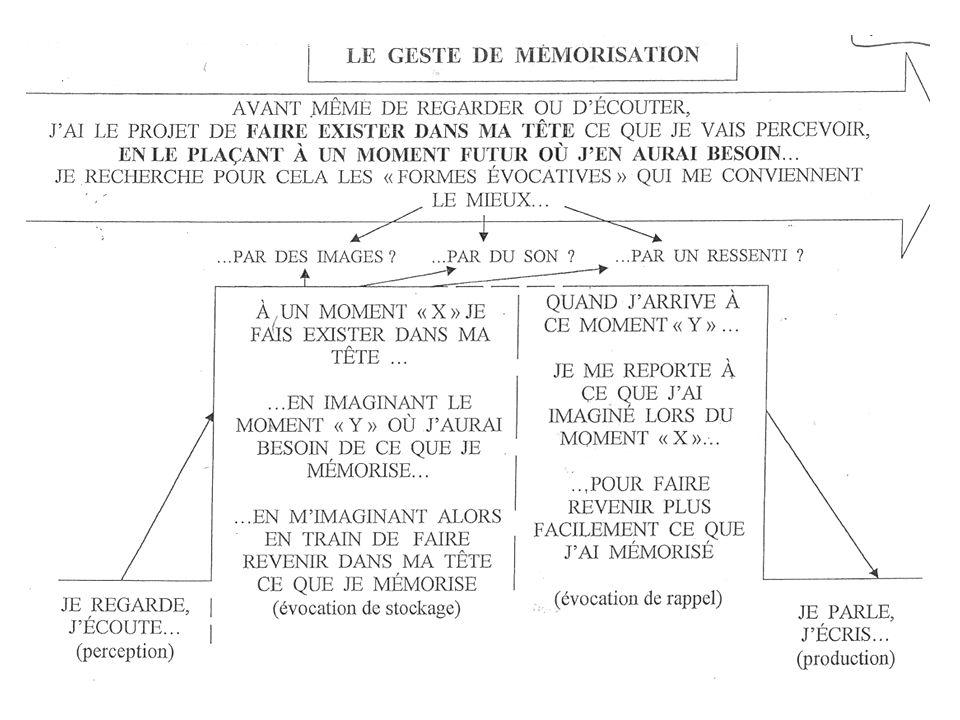 Le chapeau gestion mentale ÉVOCATION 3> LE GESTE DE MEMORISATION MÉMORISATION ÉVOQUÉ X Y I.A. Le geste de mémorisation cest le projet de stocker et ra