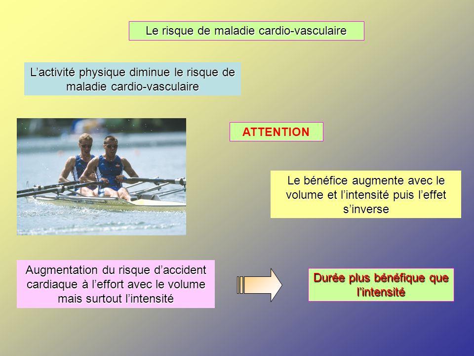 Le diabète de type 2 Réduction linéaire de 6% du risque par tranche de 500 Cal / semaine Prévention de lobésité : 30 min de marche soutenue par jour = 150 Cal