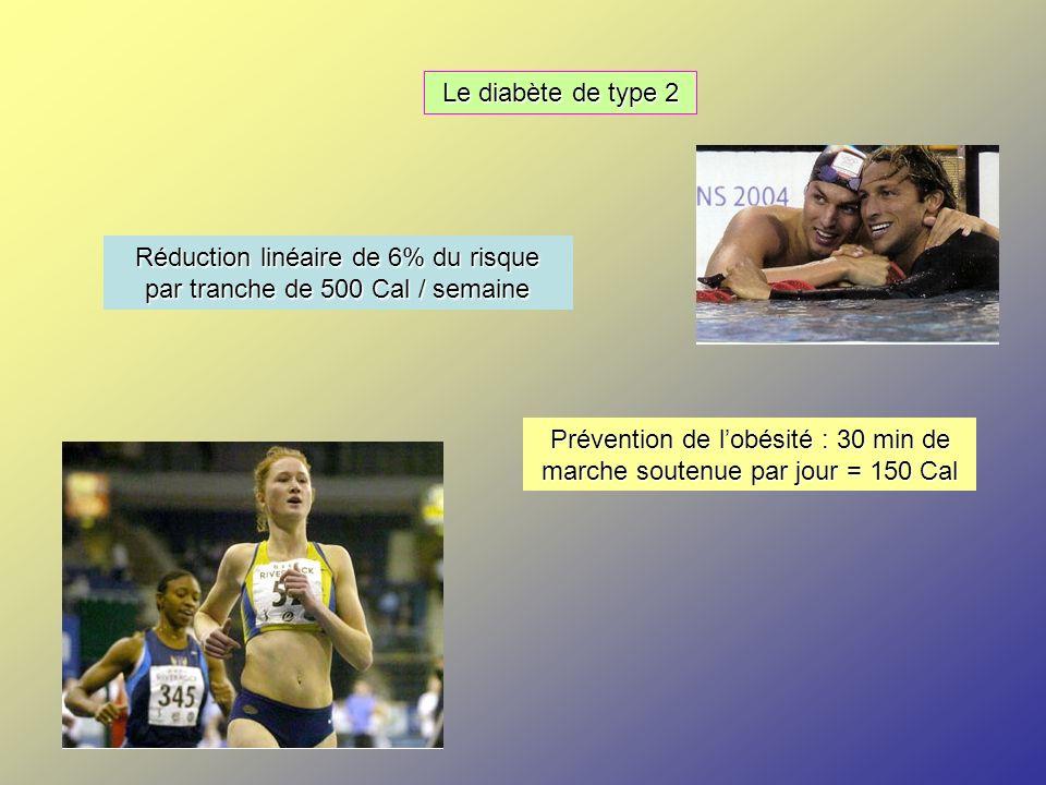 Le diabète de type 2 Réduction linéaire de 6% du risque par tranche de 500 Cal / semaine Prévention de lobésité : 30 min de marche soutenue par jour =