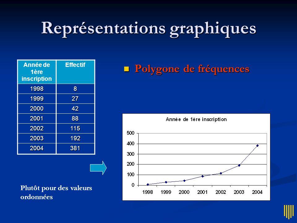 Représentations graphiques Année de 1ère inscription Effectif19988 199927 200042 200188 2002115 2003192 2004381