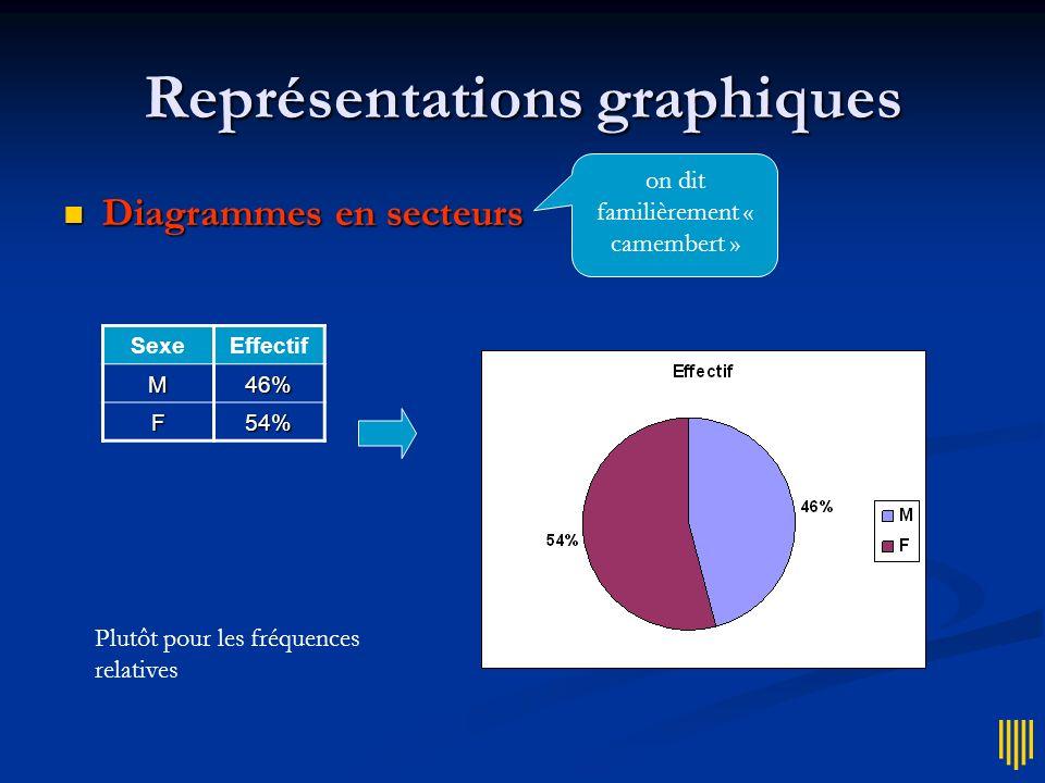 Représentations graphiques Année de 1ère inscription Effectif 19988 199927 200042 200188 2002115 2003192 2004381 Polygone de fréquences Polygone de fréquences Plutôt pour des valeurs ordonnées