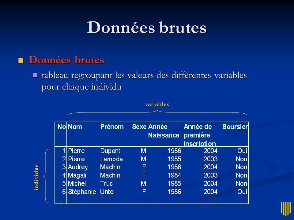 Données brutes Données brutes Données brutes tableau regroupant les valeurs des différentes variables pour chaque individu tableau regroupant les valeurs des différentes variables pour chaque individu variables individus
