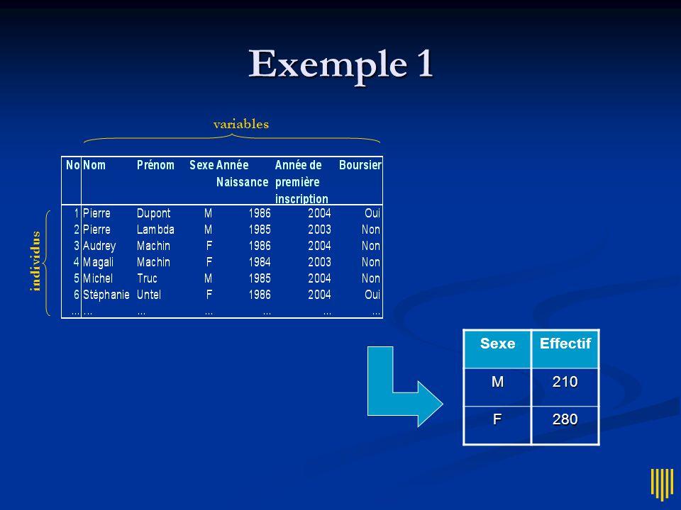 Exemple 1 variables individus SexeEffectifM210 F280
