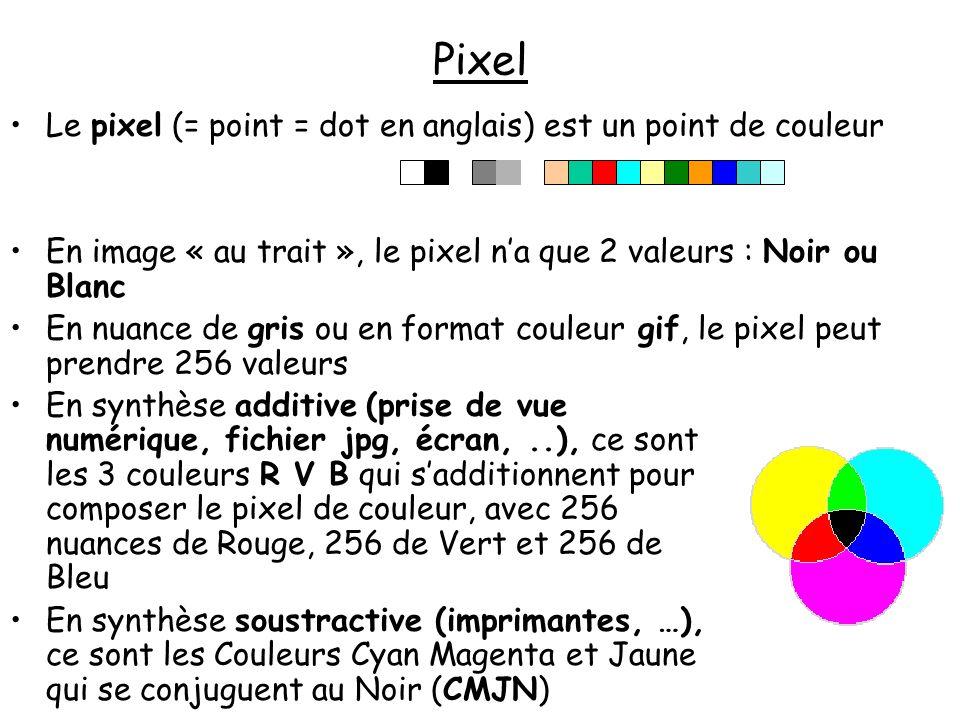 Le codage informatique dun Pixel Le pixel est un point de couleur, codé informatiquement __________ Noir ou Blanc se traduit par 1 bit (Oui/Non = 0/1= 2 valeurs) 256 nuances de gris ou de couleur gif se traduisent par 8 bits (1 octets), car 256 = 2x2x2x2 x 2x2x2x2.
