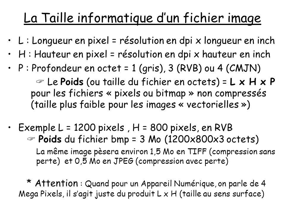 La Taille informatique dun fichier image L : Longueur en pixel = résolution en dpi x longueur en inch H : Hauteur en pixel = résolution en dpi x haute