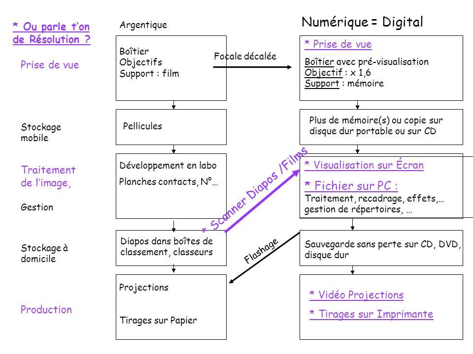 Numérique = Digital Plus de mémoire(s) ou copie sur disque dur portable ou sur CD * Visualisation sur Écran * Fichier sur PC : Traitement, recadrage,