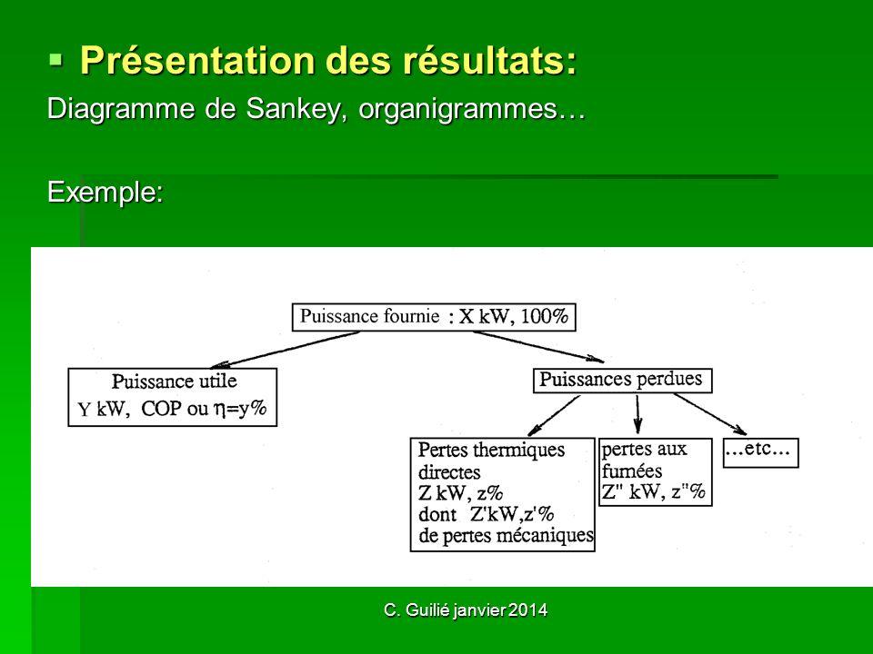 C. Guilié janvier 2014 Présentation des résultats: Diagramme de Sankey, organigrammes… Exemple: