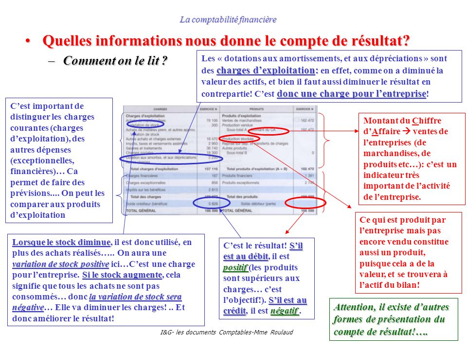 I&G- les documents Comptables-Mme Roulaud La comptabilité financière Quelles informations nous donne le compte de résultat?Quelles informations nous d