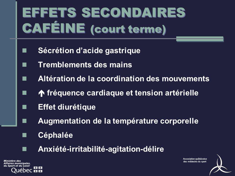 Association québécoise des médecins du sport EFFETS SECONDAIRES CAFÉINE (court terme) Sécrétion dacide gastrique Tremblements des mains Altération de