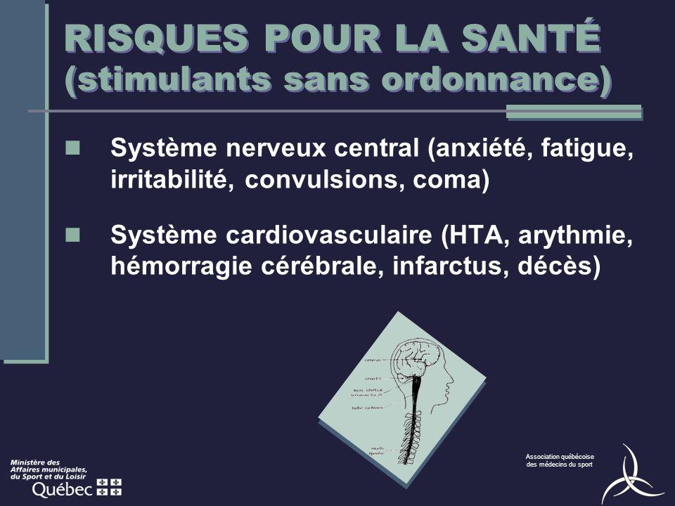 Association québécoise des médecins du sport RISQUES POUR LA SANTÉ Système nerveux central (anxiété, fatigue, irritabilité, convulsions, coma) Système cardiovasculaire (HTA, arythmie, hémorragie cérébrale, infarctus, décès) (stimulants sans ordonnance)