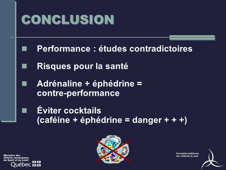 Association québécoise des médecins du sport CONCLUSION Performance : études contradictoires Risques pour la santé Adrénaline + éphédrine = contre-performance Éviter cocktails (caféine + éphédrine = danger + + +)