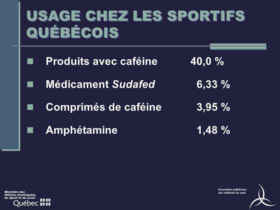 Association québécoise des médecins du sport Produits avec caféine40,0 % Médicament Sudafed6,33 % Comprimés de caféine3,95 % Amphétamine1,48 % USAGE CHEZ LES SPORTIFS QUÉBÉCOIS
