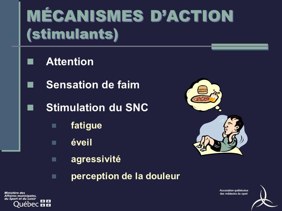 Association québécoise des médecins du sport MÉCANISMES DACTION (stimulants) Attention Sensation de faim Stimulation du SNC fatigue éveil agressivité perception de la douleur