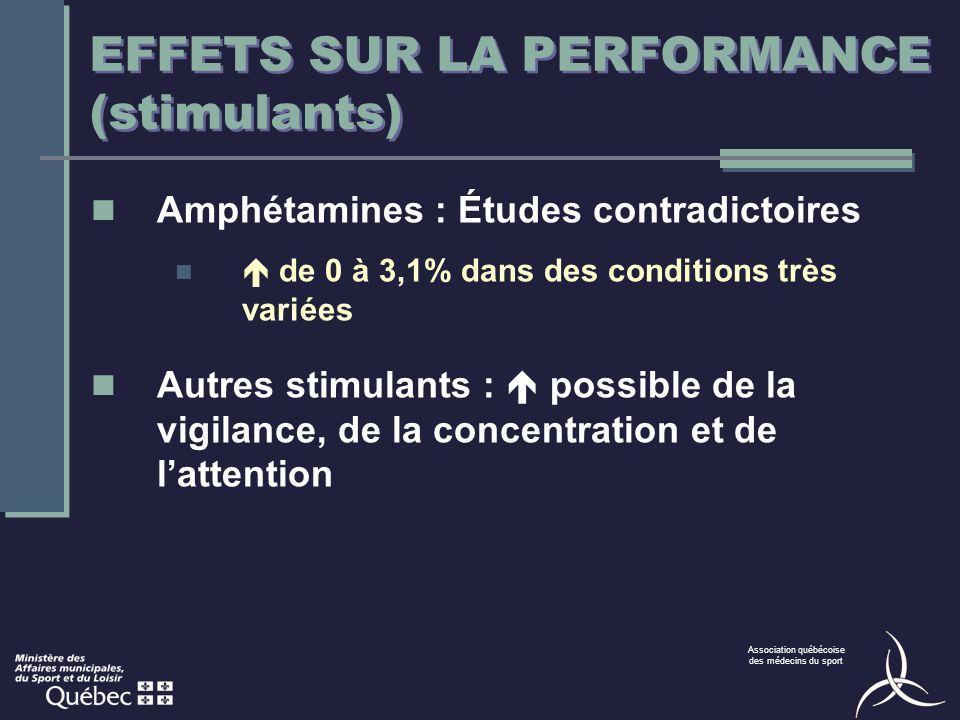 Association québécoise des médecins du sport EFFETS SUR LA PERFORMANCE (stimulants) Amphétamines : Études contradictoires de 0 à 3,1% dans des conditi