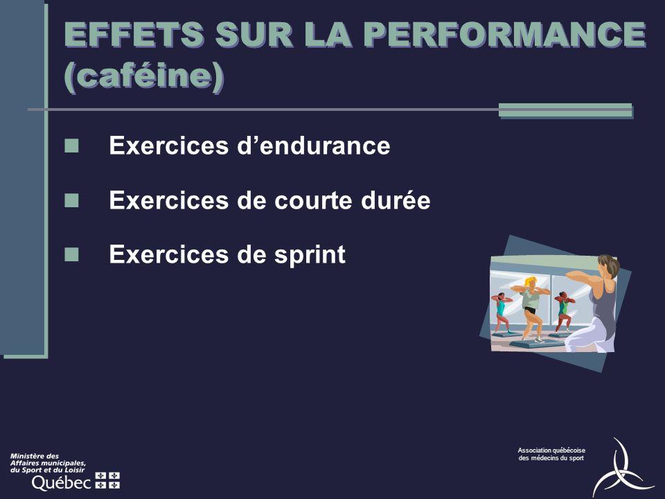 Association québécoise des médecins du sport EFFETS SUR LA PERFORMANCE (caféine) Exercices dendurance Exercices de courte durée Exercices de sprint