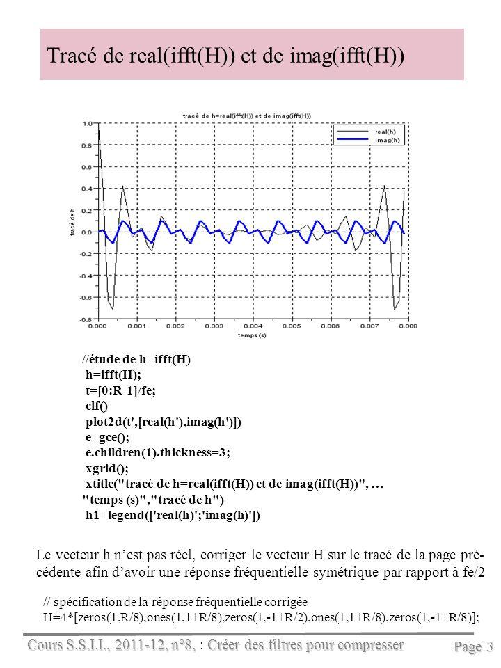 Cours S.S.I.I., 2011-12, n°8, Créer des filtres pour compresser Cours S.S.I.I., 2011-12, n°8, : Créer des filtres pour compresser Page 4 Détaillons la réponse fréquentielle du filtre de réponse impulsionnelle : h=real(ifft(H)) Traçons la réponse fréquentielle du filtre, soit H=fft(h) : Traçons la réponse fréquentielle entre les R points imposés au départ (en Scilab, il suffit de compléter h par des zéros, cf.