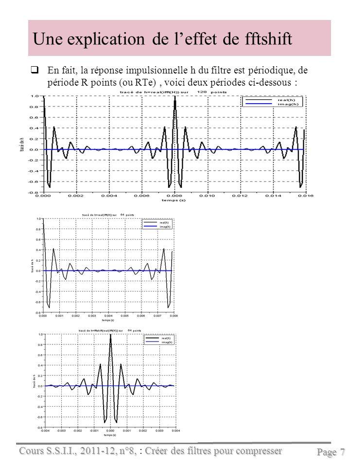 Cours S.S.I.I., 2011-12, n°8, Créer des filtres pour compresser Cours S.S.I.I., 2011-12, n°8, : Créer des filtres pour compresser Page 7 Une explication de leffet de fftshift En fait, la réponse impulsionnelle h du filtre est périodique, de période R points (ou RTe), voici deux périodes ci-dessous :