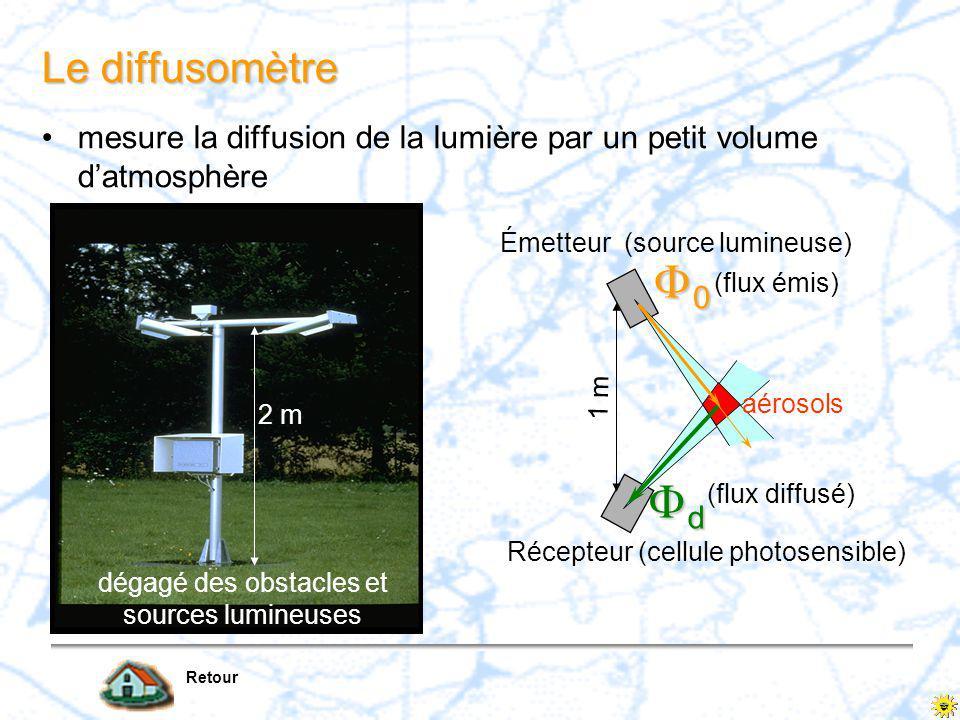 Première diapositive 9 La Portée Optique météorologique (POM) –nécessité d obtenir un paramètre plus objectif et moins dépendant des conditions d observation –POM : longueur du trajet que doit effectué un faisceau de rayons lumineux parallèles, émanant d une lampe à incandescence à une température de couleur de 2700K pour que l intensité du flux soit réduite de 95% –la POM est pratiquement égale à la visibilité par contraste (même seuil 0,05 que l individu moyen ) –elle est insensible aux variations jour/nuit –elle peut être déduite de toute mesure faîte par diffusomètre ou transmissomètrediffusomètre –elle est diffusée sur les aérodromes équipés sous le nom de Visibilité Météorologique Instrumentale (VMI) 0 d =0,05 0 d = POM