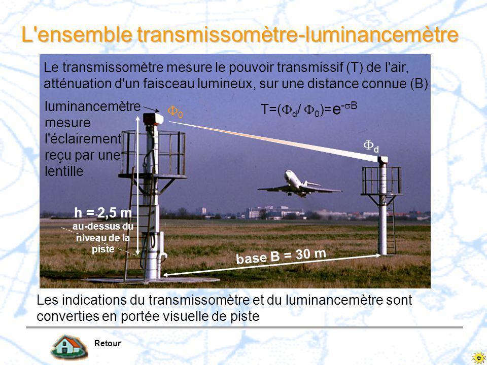 Première diapositive 11 La Portée Visuelle de Piste (PVP) ou Runway Visual Range (RVR) –distance à laquelle un pilote à bord de son aéronef situé sur l axe de piste peut voir les marques ou les feux qui délimitent ou balisent son axe –la PVP est la plus grande des deux visibilités suivantes : la visibilité par contraste la visibilité par sources lumineuses connues –la PVP est le résultat de la mesure du pouvoir transmissif de l air et de la luminance ambiante.