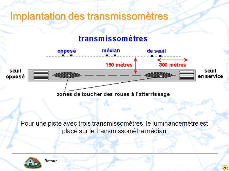 h = 2,5 m au-dessus du niveau de la piste base B = 30 m L ensemble transmissomètre-luminancemètre Retour T=( d / 0 )= e - B Le transmissomètre mesure le pouvoir transmissif (T) de l air, atténuation d un faisceau lumineux, sur une distance connue (B) luminancemètre mesure l éclairement reçu par une lentille Les indications du transmissomètre et du luminancemètre sont converties en portée visuelle de piste d 0