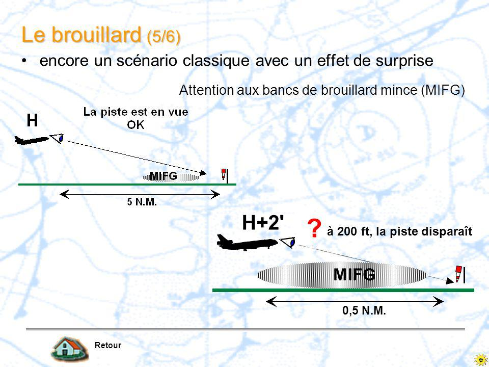 Le brouillard (4/6) Retour brouillards/ST «frontaux» brouillard dévaporation hydrométéore en gouttelettes ou cristaux de glace