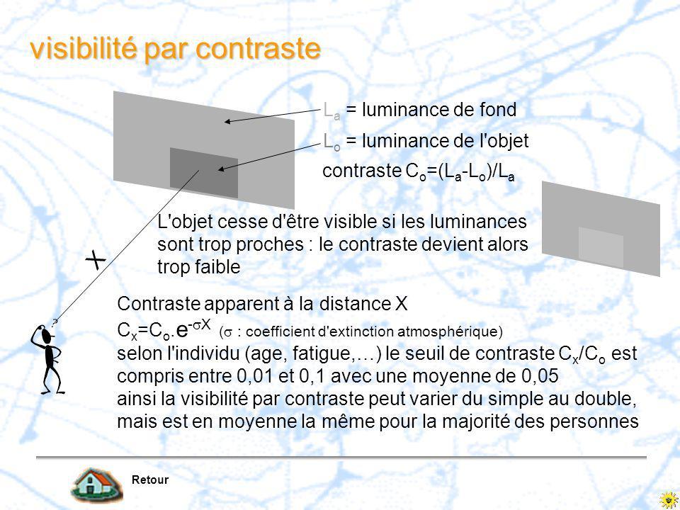 Première diapositive 5 La visibilité météorologique (VIS) (2/2) la visibilité de nuit (l'observateur exerce surtout sa perception de sources lumineuse
