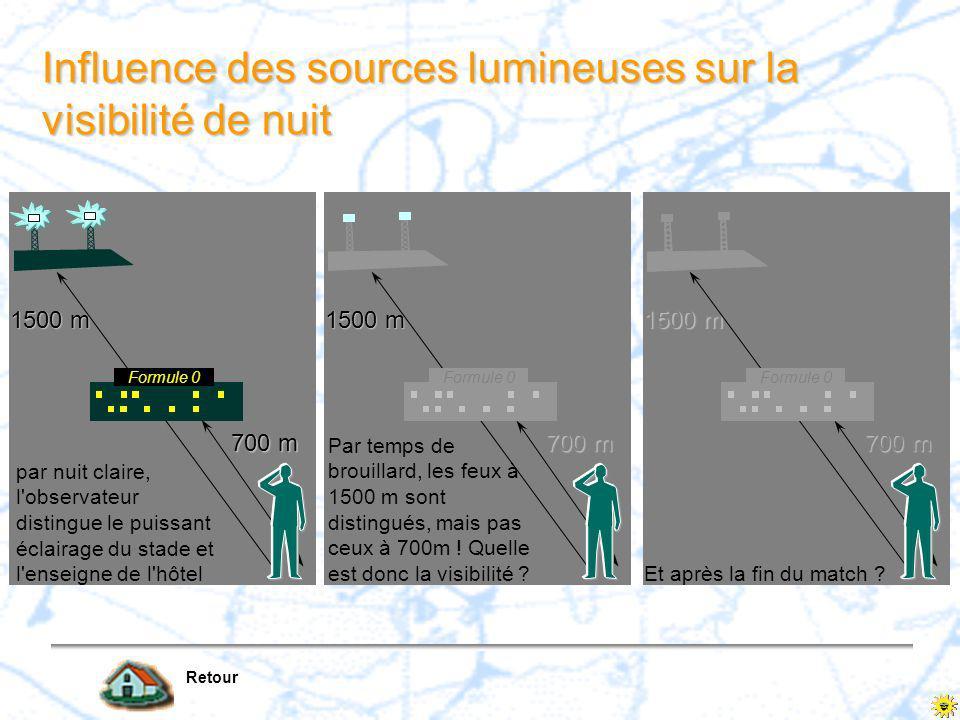 visibilité par contraste Retour X contraste C o =(L a -L o )/L a Contraste apparent à la distance X C x =C o. e - X ( : coefficient d'extinction atmos