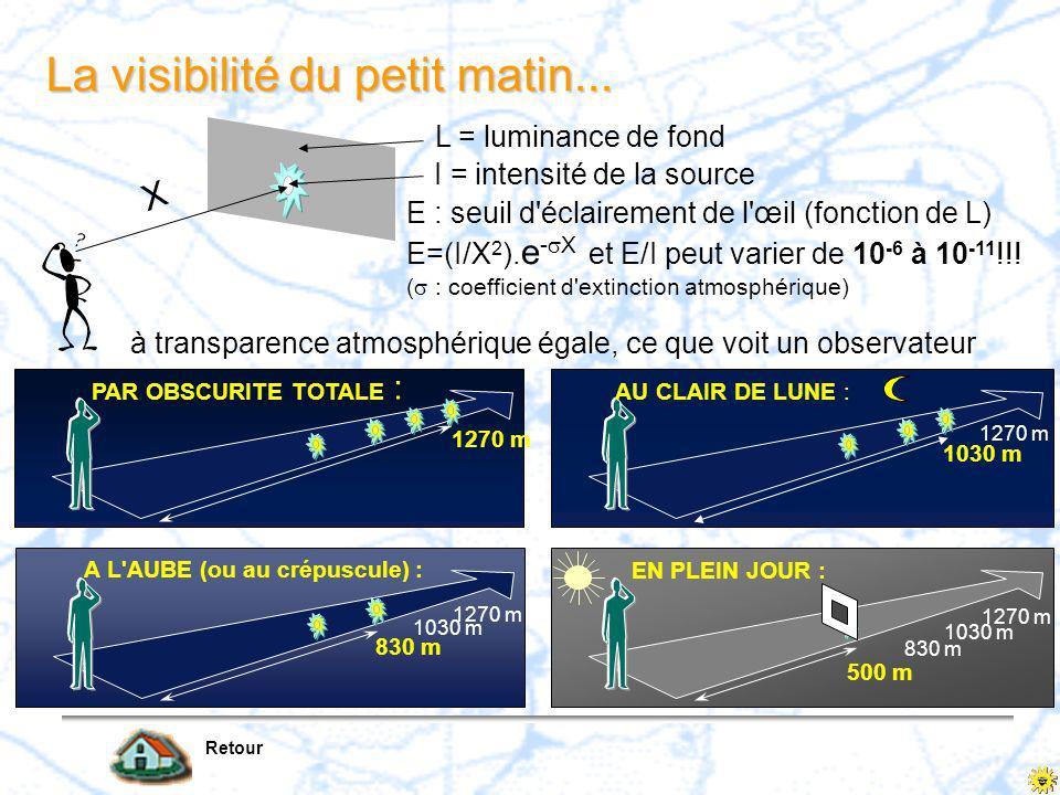 Retour Influence des sources lumineuses sur la visibilité de nuit Formule 0 700 m 1500 m par nuit claire, l'observateur distingue le puissant éclairag