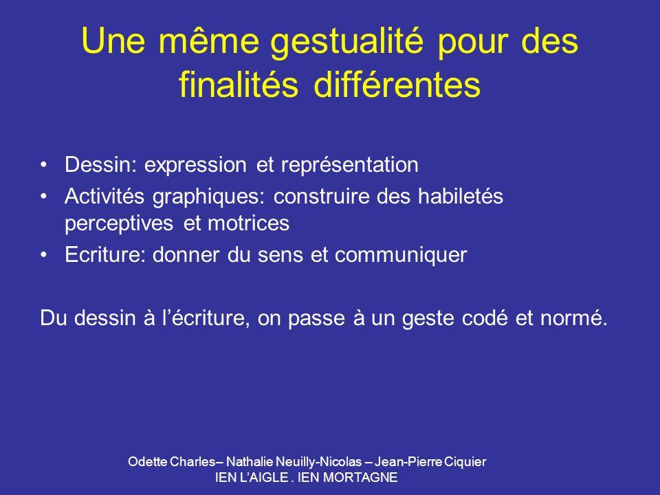 Odette Charles– Nathalie Neuilly-Nicolas – Jean-Pierre Ciquier IEN LAIGLE. IEN MORTAGNE Une même gestualité pour des finalités différentes Dessin: exp