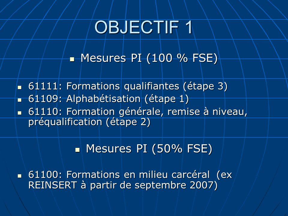 OBJECTIF 1 Mesures PI (100 % FSE) Mesures PI (100 % FSE) 61111: Formations qualifiantes (étape 3) 61111: Formations qualifiantes (étape 3) 61109: Alph